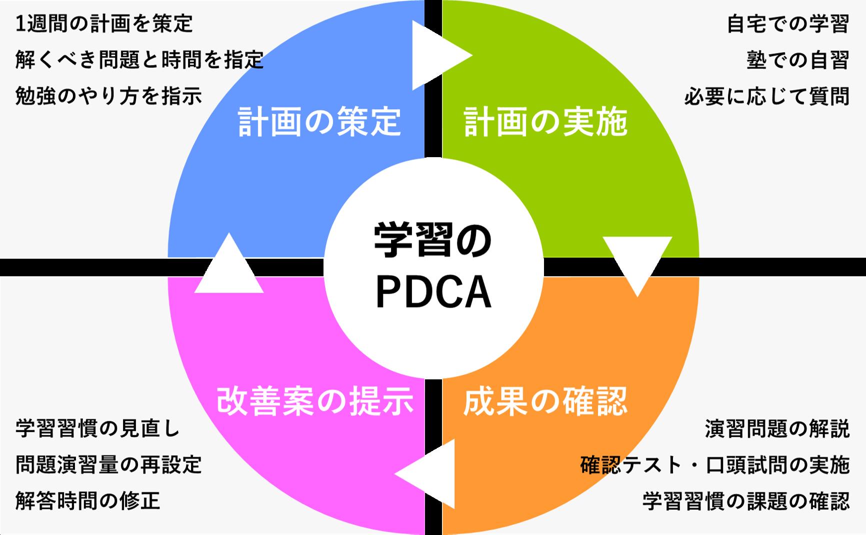 学習のPDCA
