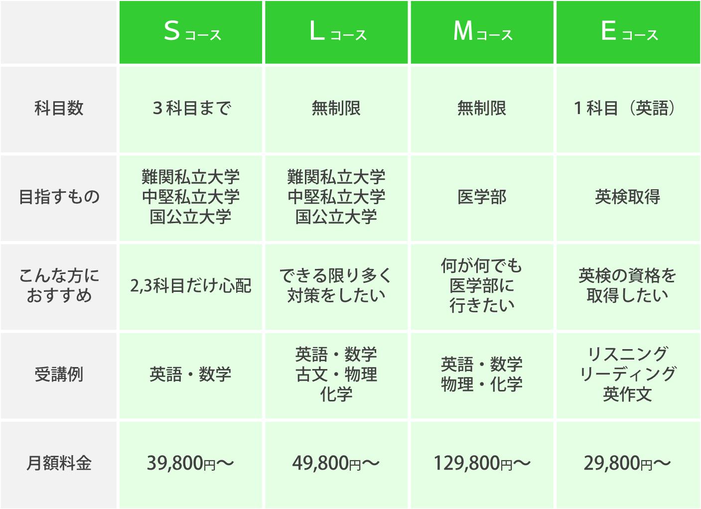 コース紹介2