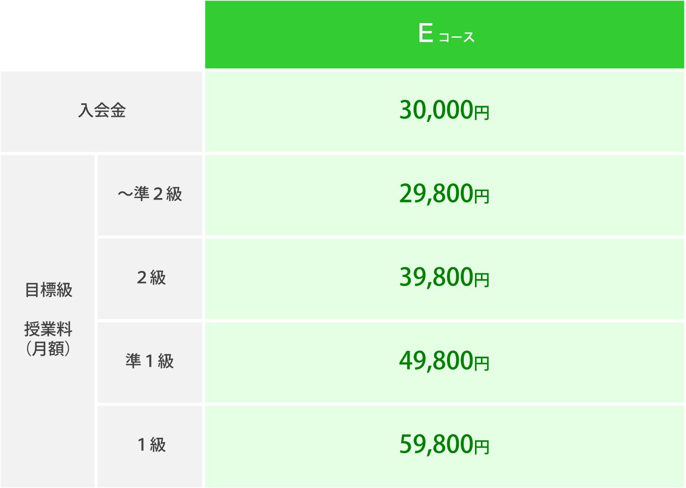 Eコース授業料