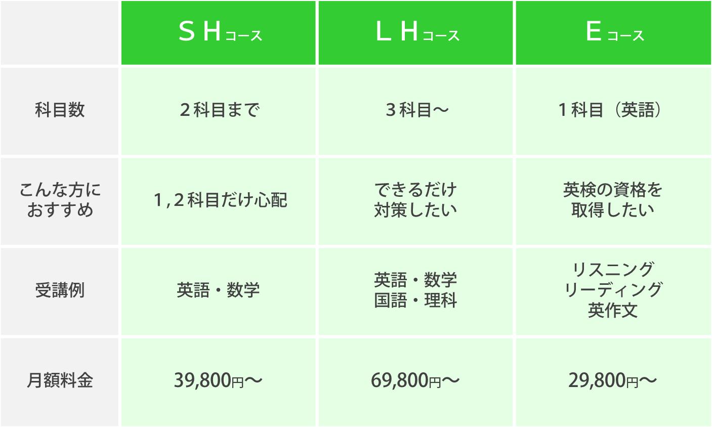 コース紹介_高校受験